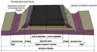 проектирование земляного полотна дорог